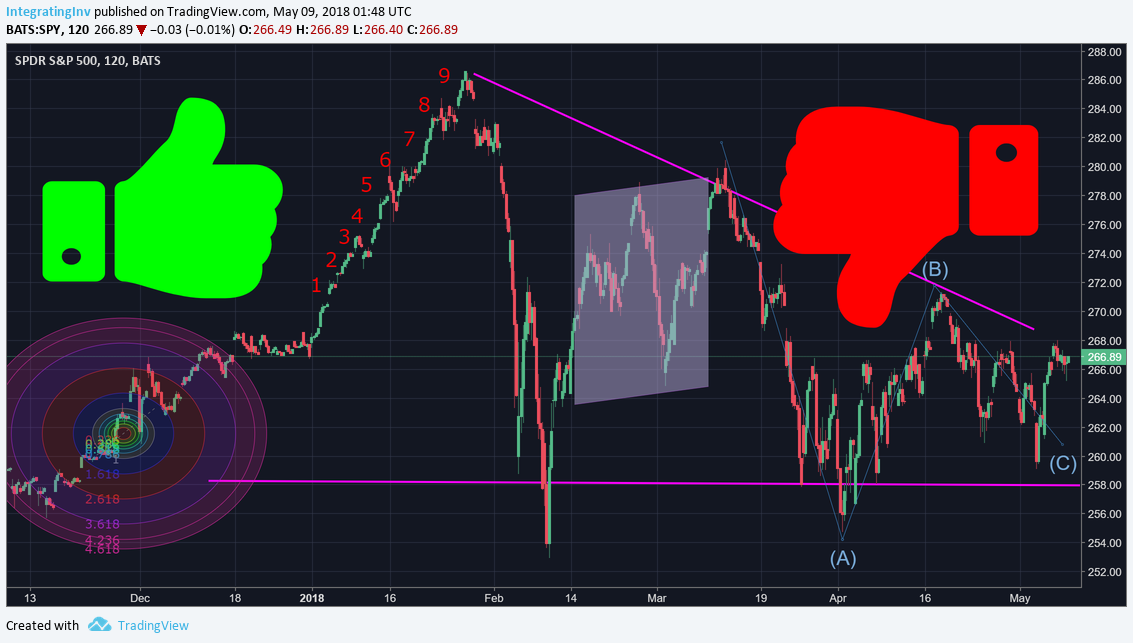 Technically, Considering Technical Analysis - The