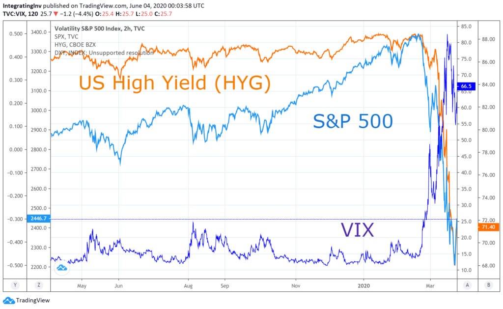 Emergencies, Seth Levine: Emergencies May Cause Strange Market Behavior