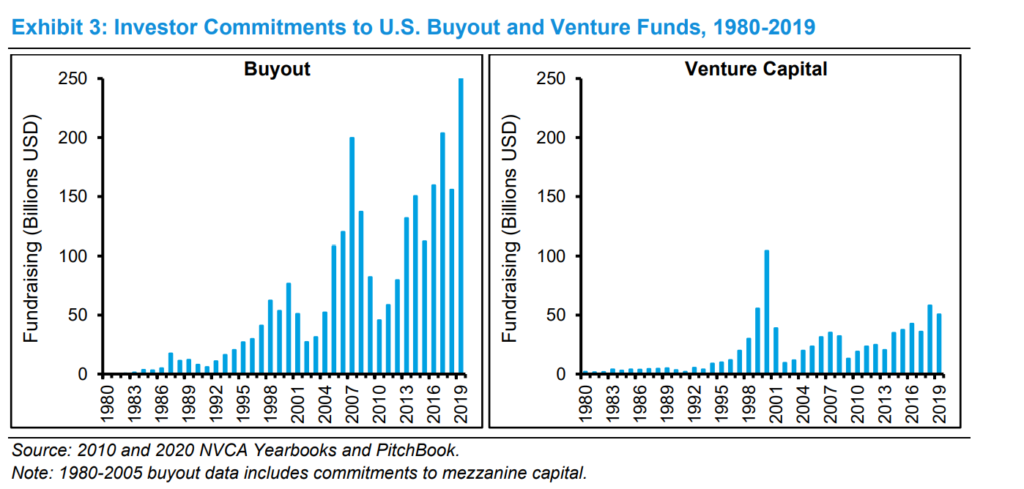 Future Private Investments, Seth Levine: Back To The Future With Private Investments