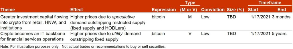 Bitcoin Investible Thesis, Deconstructing Bitcoin's Zeal Into An Investible Thesis
