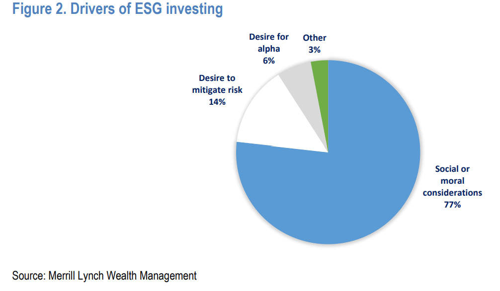 ESG, Seth Levine: ESG Is A Superfluous Virtue Signal